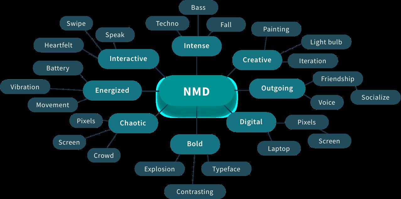 Mind Map Copy
